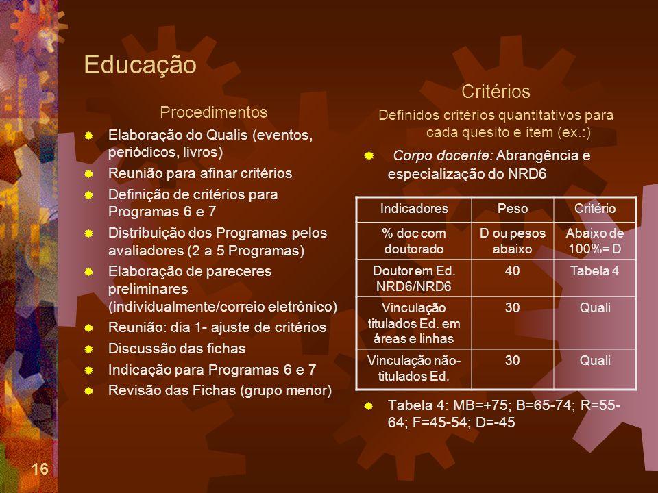 16 Educação Procedimentos Elaboração do Qualis (eventos, periódicos, livros) Reunião para afinar critérios Definição de critérios para Programas 6 e 7 Distribuição dos Programas pelos avaliadores (2 a 5 Programas) Elaboração de pareceres preliminares (individualmente/correio eletrônico) Reunião: dia 1- ajuste de critérios Discussão das fichas Indicação para Programas 6 e 7 Revisão das Fichas (grupo menor) Critérios Definidos critérios quantitativos para cada quesito e item (ex.:) Corpo docente: Abrangência e especialização do NRD6 Tabela 4: MB=+75; B=65-74; R=55- 64; F=45-54; D=-45 IndicadoresPesoCritério % doc com doutorado D ou pesos abaixo Abaixo de 100%= D Doutor em Ed.