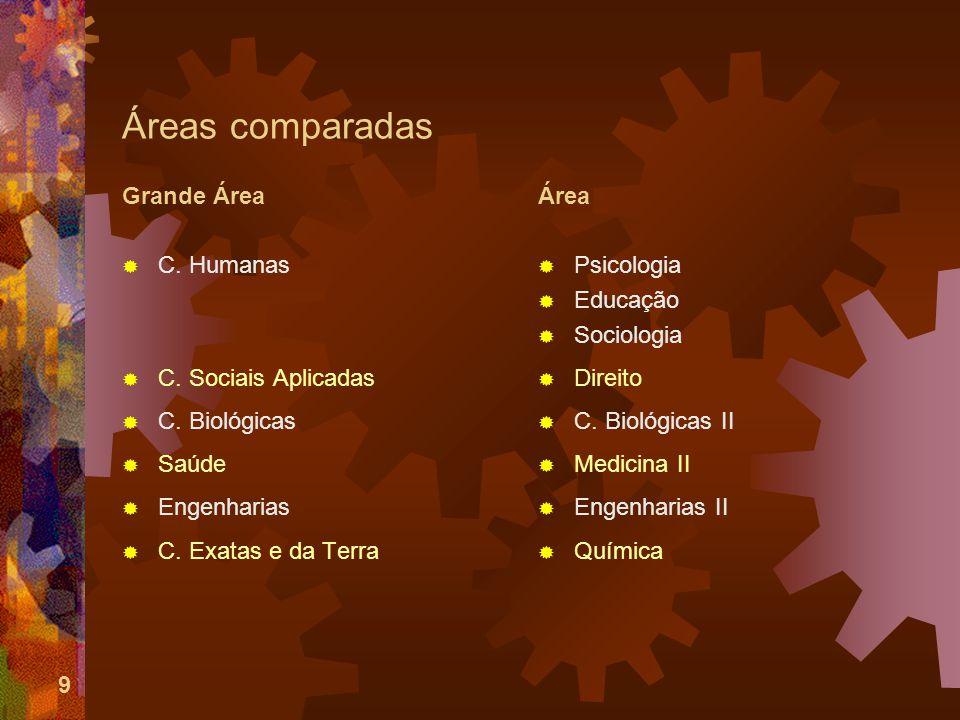9 Áreas comparadas Grande Área C. Humanas C. Sociais Aplicadas C.