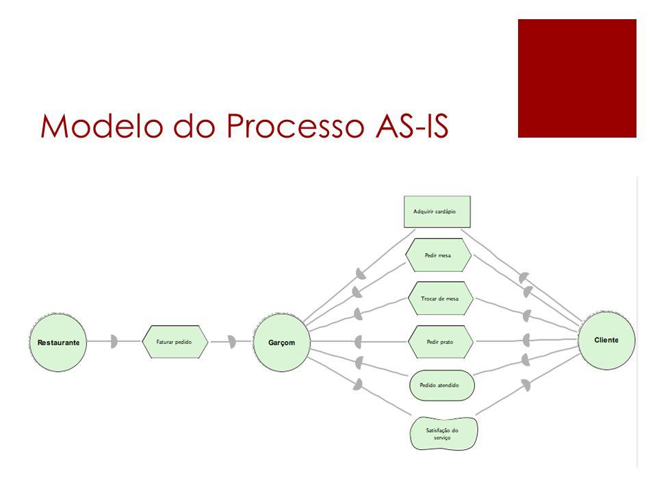 Modelo do Processo AS-IS