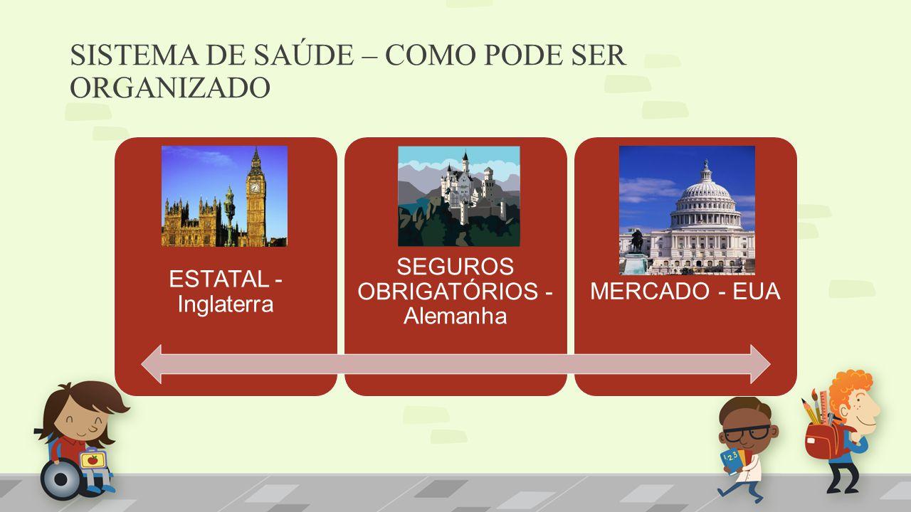 SISTEMA DE SAÚDE – COMO PODE SER ORGANIZADO ESTATAL - Inglaterra SEGUROS OBRIGATÓRIOS - Alemanha MERCADO - EUA