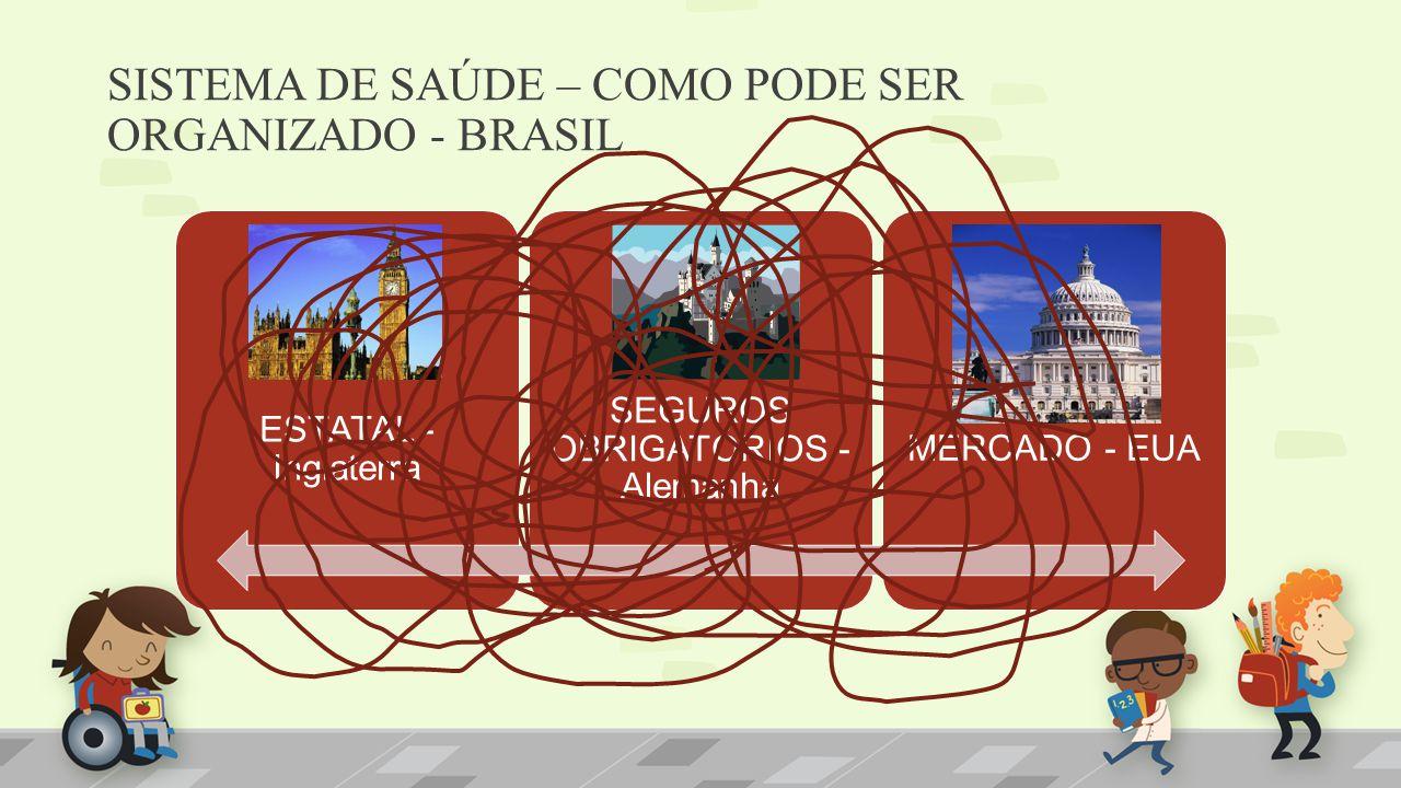 SISTEMA DE SAÚDE – COMO PODE SER ORGANIZADO - BRASIL ESTATAL - Inglaterra SEGUROS OBRIGATÓRIOS - Alemanha MERCADO - EUA