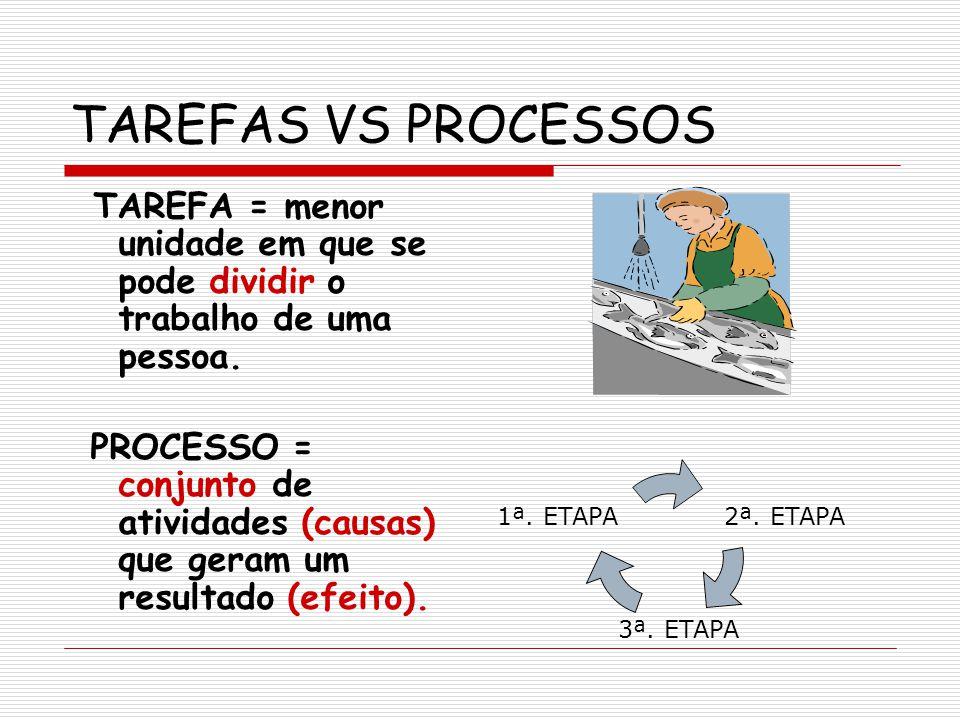 TAREFAS VS PROCESSOS TAREFA = menor unidade em que se pode dividir o trabalho de uma pessoa. PROCESSO = conjunto de atividades (causas) que geram um r