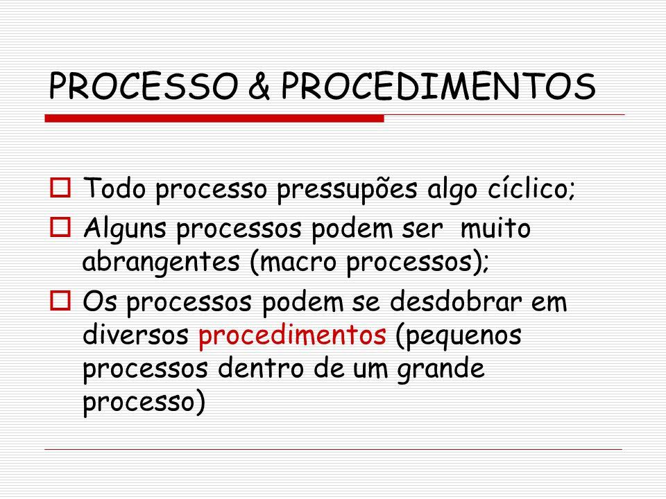 PROCESSO & PROCEDIMENTOS Todo processo pressupões algo cíclico; Alguns processos podem ser muito abrangentes (macro processos); Os processos podem se