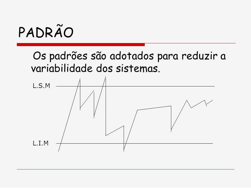 PADRONIZAÇÃO Principal ferramenta da Gerência de Processos; É uma ferramenta de controle do método e dos resultados do trabalho; Segundo Juran: -Não existe controle sem padronização.