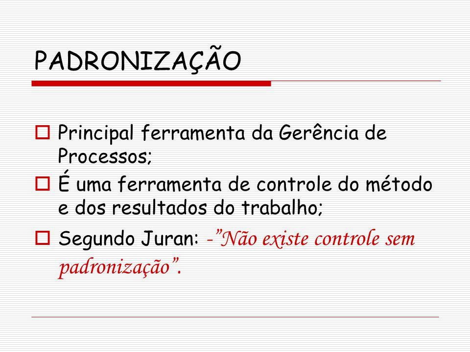 PADRONIZAÇÃO Principal ferramenta da Gerência de Processos; É uma ferramenta de controle do método e dos resultados do trabalho; Segundo Juran: -Não e