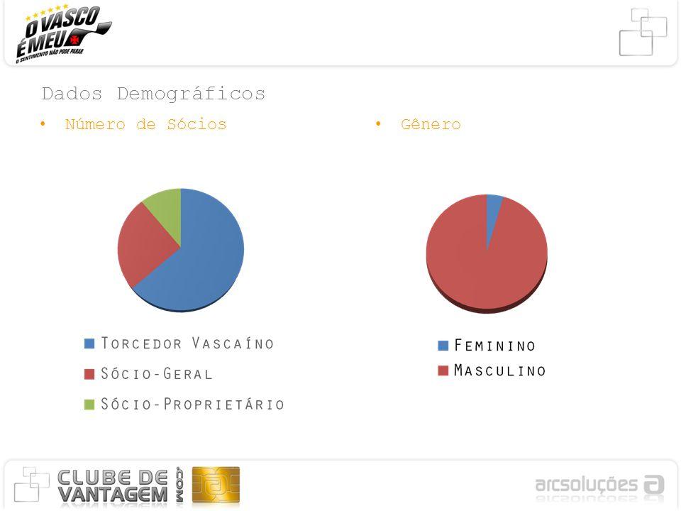 Dados Demográficos Número de SóciosGênero