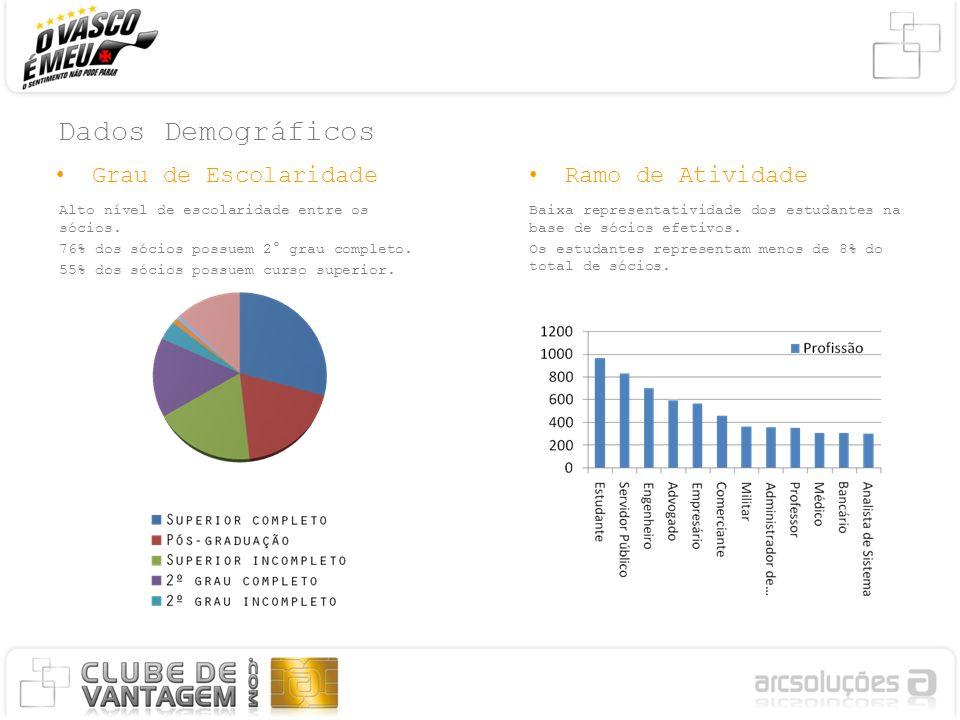 Dados Demográficos Grau de EscolaridadeRamo de Atividade Alto nível de escolaridade entre os sócios. 76% dos sócios possuem 2° grau completo. 55% dos