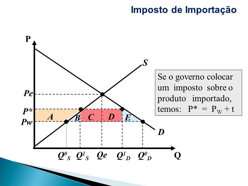 Imposto de Importação A B E D C Pw Q P D Pe Qe S Q0DQ0D Q0SQ0S Q1SQ1S Q1DQ1D P* Se o governo colocar um imposto sobre o produto importado, temos: P* =