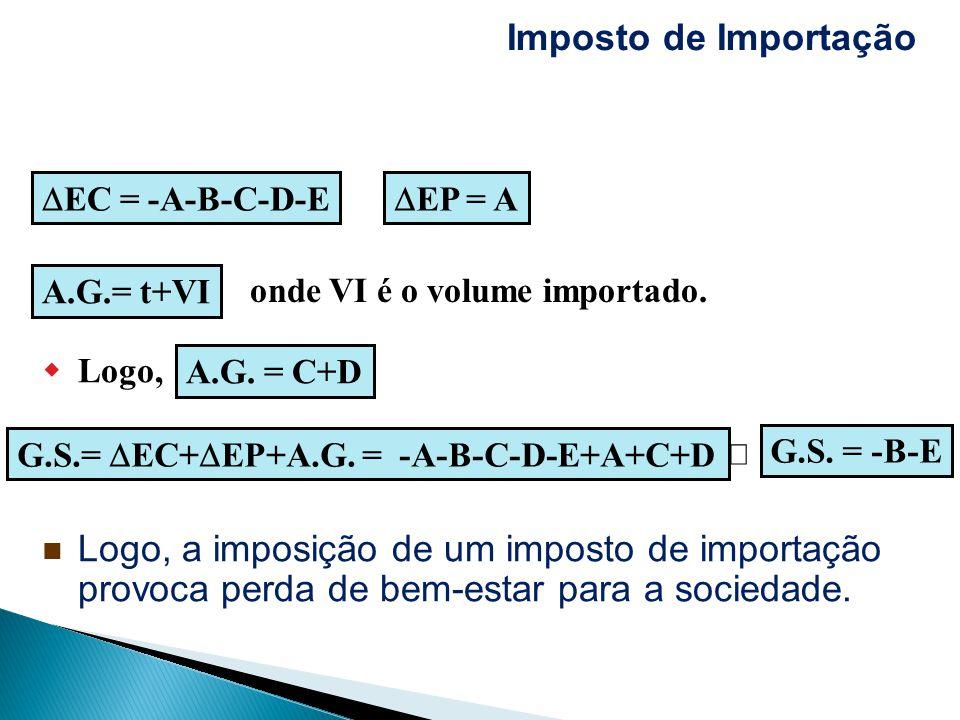 Logo, a imposição de um imposto de importação provoca perda de bem-estar para a sociedade. EC = -A-B-C-D-E EP = A A.G.= t+VI onde VI é o volume import