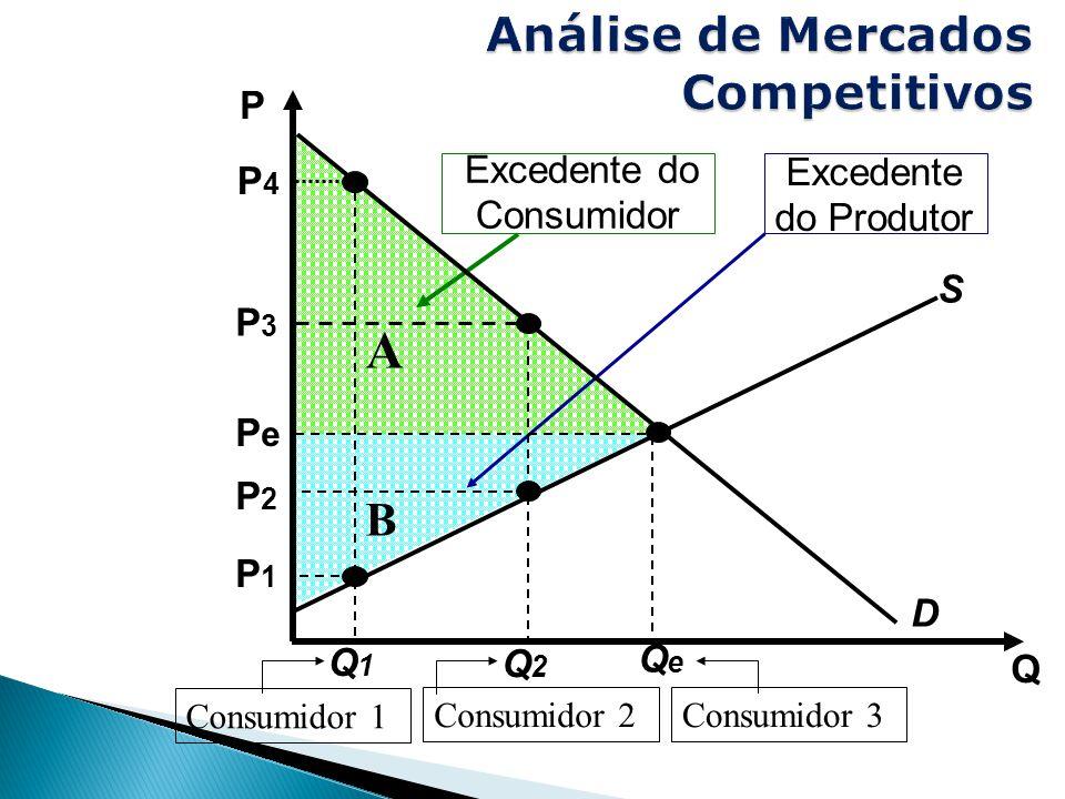 Excedente do Consumidor A Excedente do Produtor B Q P S D QeQe PePe P4P4 Q1Q1 P1P1 Consumidor 1 Q2Q2 P3P3 P2P2 Consumidor 2 Consumidor 3