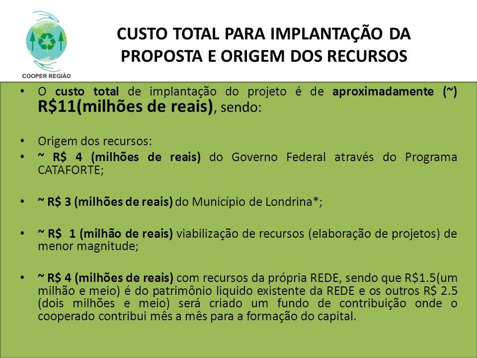 CUSTO TOTAL PARA IMPLANTAÇÃO DA PROPOSTA E ORIGEM DOS RECURSOS O custo total de implantação do projeto é de aproximadamente (~) R$11(milhões de reais)