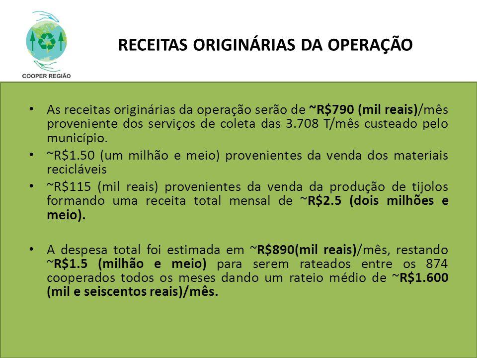 RECEITAS ORIGINÁRIAS DA OPERAÇÃO As receitas originárias da operação serão de ~R$790 (mil reais)/mês proveniente dos serviços de coleta das 3.708 T/mê