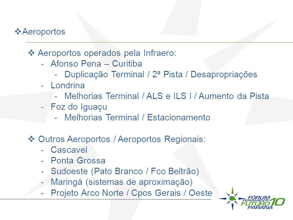 Aeroportos Aeroportos operados pela Infraero: -Afonso Pena – Curitiba -Duplicação Terminal / 2ª Pista / Desapropriações -Londrina -Melhorias Terminal