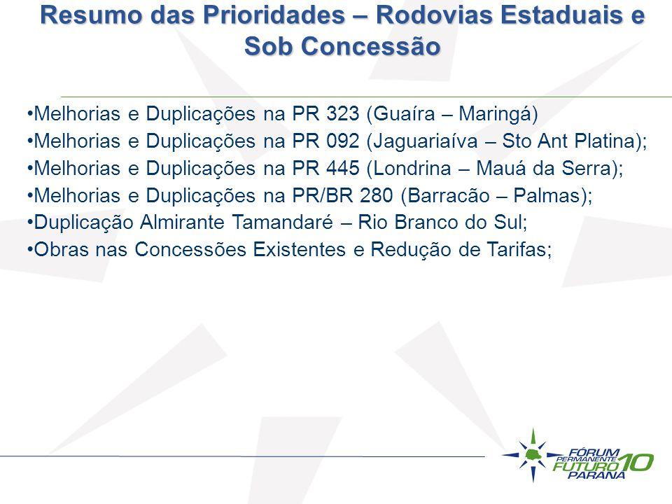 Resumo das Prioridades – Rodovias Estaduais e Sob Concessão Melhorias e Duplicações na PR 323 (Guaíra – Maringá) Melhorias e Duplicações na PR 092 (Ja