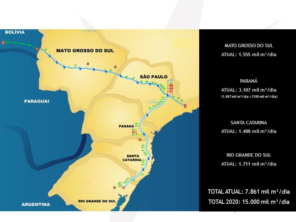 Demanda Total MATO GROSSO DO SUL ATUAL: 1.555 mil m³/dia PARANÁ ATUAL: 3.107 mil m³/dia (1.007 mil m³/dia + 2100 mil m³/dia) SANTA CATARINA ATUAL: 1.4