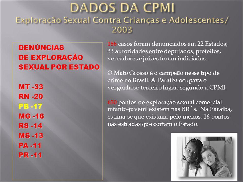 DENÚNCIAS DE EXPLORAÇÃO SEXUAL POR ESTADO MT -33 RN -20 PB -17 MG -16 RS -14 MS -13 PA -11 PR -11 186 casos foram denunciados em 22 Estados; 33 autori