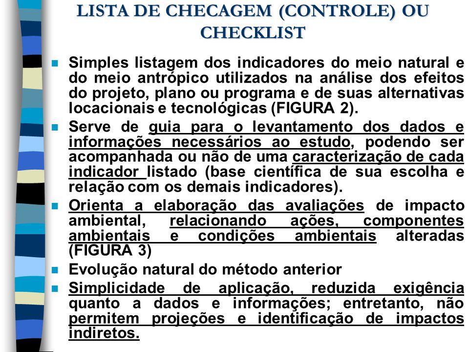 LISTA DE CHECAGEM (CONTROLE) OU CHECKLIST n Simples listagem dos indicadores do meio natural e do meio antrópico utilizados na análise dos efeitos do