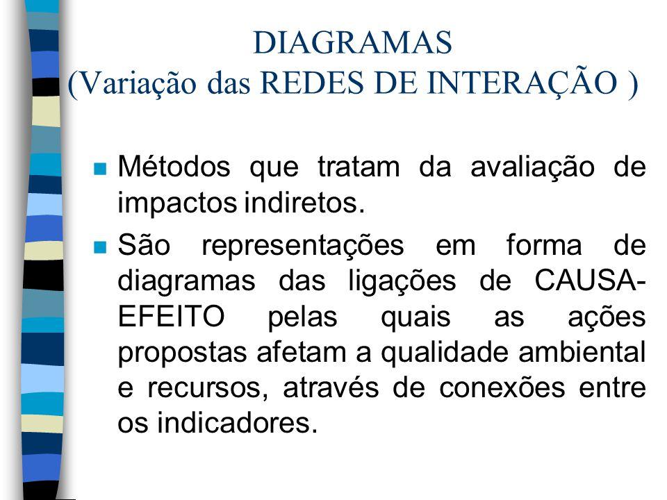DIAGRAMAS (Variação das REDES DE INTERAÇÃO ) n Métodos que tratam da avaliação de impactos indiretos. n São representações em forma de diagramas das l
