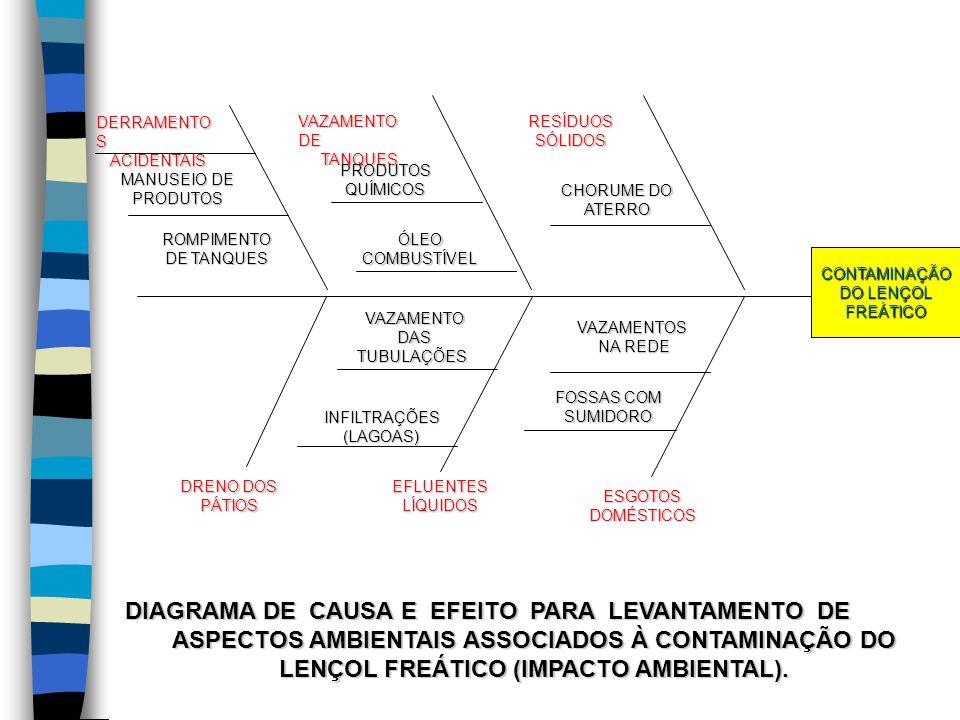 CONTAMINAÇÃO DO LENÇOL FREÁTICO VAZAMENTO DE TANQUES CHORUME DO ATERRO RESÍDUOSSÓLIDOS PRODUTOSQUÍMICOS ÓLEOCOMBUSTÍVEL DERRAMENTO S ACIDENTAIS ROMPIM