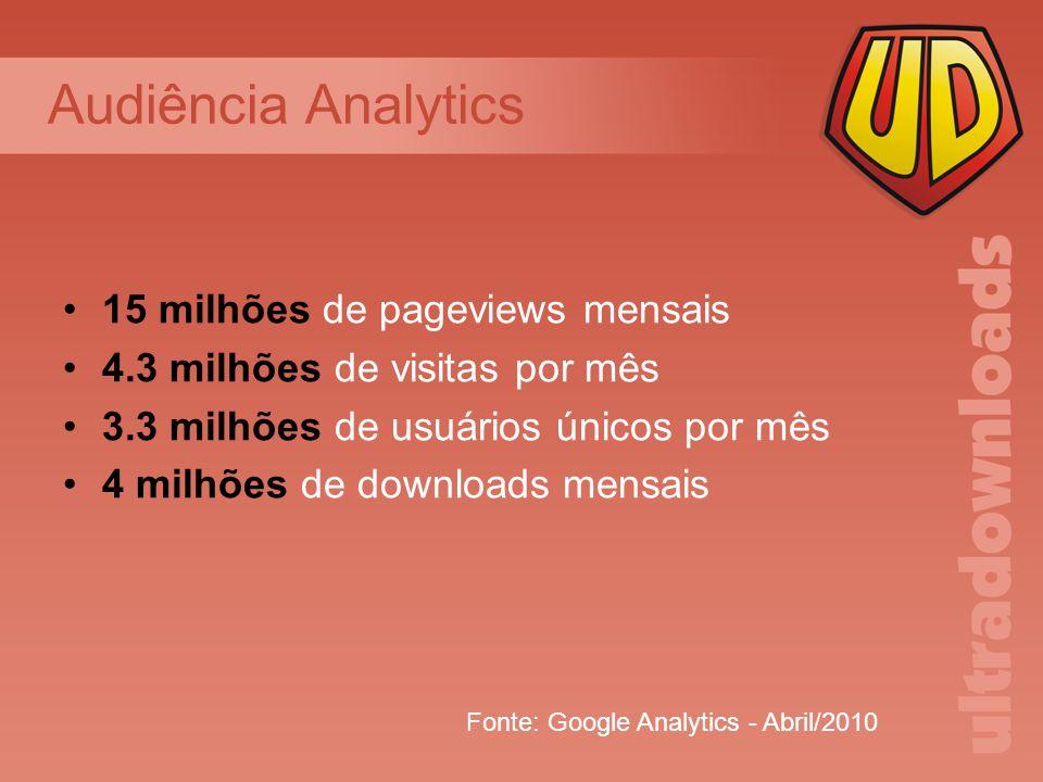 15 milhões de pageviews mensais 4.3 milhões de visitas por mês 3.3 milhões de usuários únicos por mês 4 milhões de downloads mensais Audiência Analytics Fonte: Google Analytics - Abril/2010