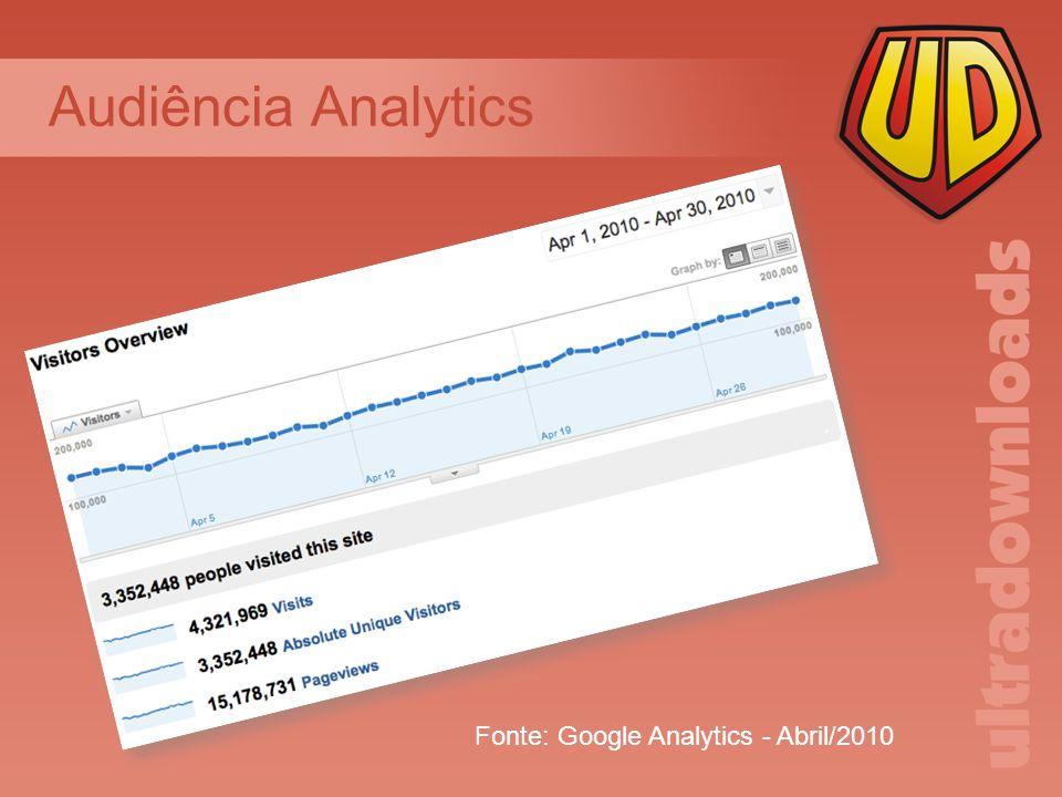 Audiência Analytics Fonte: Google Analytics - Abril/2010