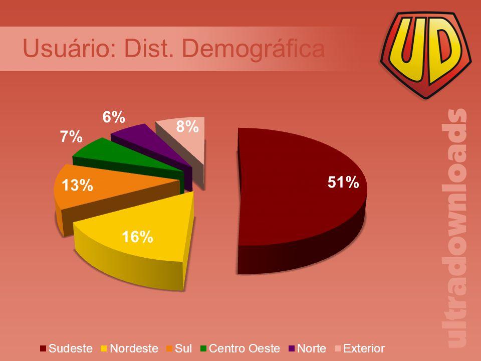 Usuário: Dist. Demográfica