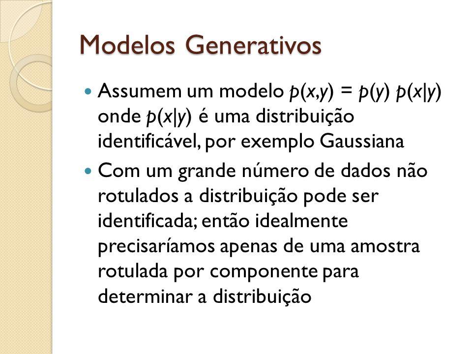 Modelos Generativos Assumem um modelo p(x,y) = p(y) p(x|y) onde p(x|y) é uma distribuição identificável, por exemplo Gaussiana Com um grande número de dados não rotulados a distribuição pode ser identificada; então idealmente precisaríamos apenas de uma amostra rotulada por componente para determinar a distribuição