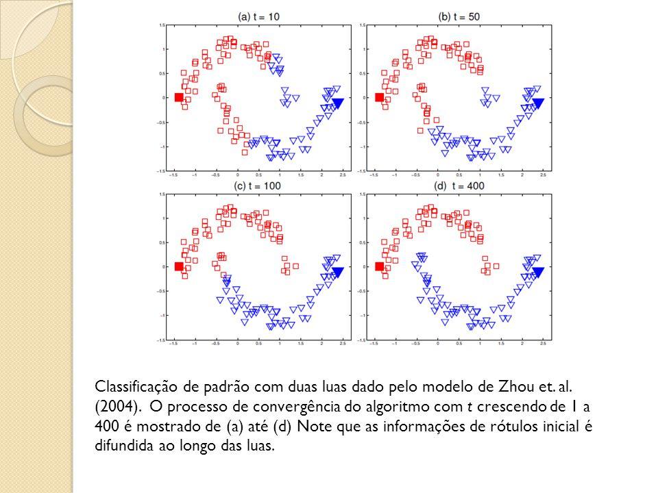 Classificação de padrão com duas luas dado pelo modelo de Zhou et. al. (2004). O processo de convergência do algoritmo com t crescendo de 1 a 400 é mo