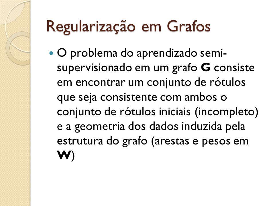 Regularização em Grafos O problema do aprendizado semi- supervisionado em um grafo G consiste em encontrar um conjunto de rótulos que seja consistente com ambos o conjunto de rótulos iniciais (incompleto) e a geometria dos dados induzida pela estrutura do grafo (arestas e pesos em W)