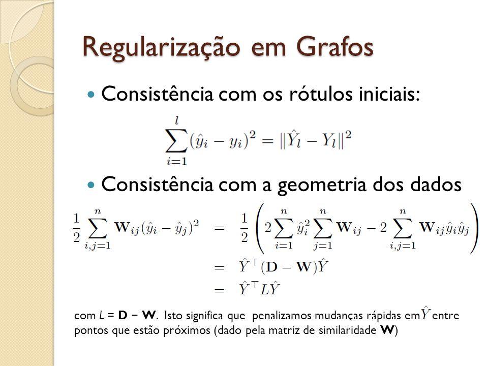 Regularização em Grafos Consistência com os rótulos iniciais: Consistência com a geometria dos dados com L = D W. Isto significa que penalizamos mudan