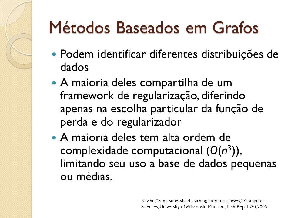 Métodos Baseados em Grafos Podem identificar diferentes distribuições de dados A maioria deles compartilha de um framework de regularização, diferindo