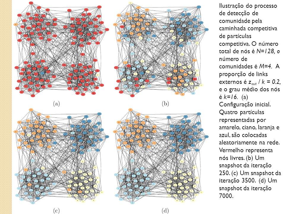 Ilustração do processo de detecção de comunidade pela caminhada competitiva de partículas competitiva. O número total de nós é N=128, o número de comu