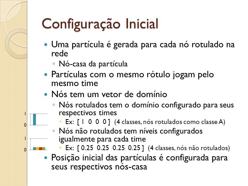 Configuração Inicial Uma partícula é gerada para cada nó rotulado na rede Nó-casa da partícula Partículas com o mesmo rótulo jogam pelo mesmo time Nós tem um vetor de domínio Nós rotulados tem o domínio configurado para seus respectivos times Ex: [ 1 0 0 0 ] (4 classes, nós rotulados como classe A) Nós não rotulados tem níveis configurados igualmente para cada time Ex: [ 0.25 0.25 0.25 0.25 ] (4 classes, nós não rotulados) Posição inicial das partículas é configurada para seus respectivos nós-casa