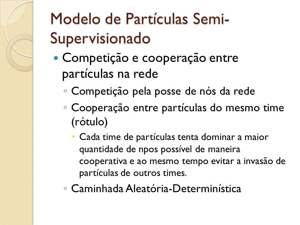 Modelo de Partículas Semi- Supervisionado Competição e cooperação entre partículas na rede Competição pela posse de nós da rede Cooperação entre partículas do mesmo time (rótulo) Cada time de partículas tenta dominar a maior quantidade de npos possível de maneira cooperativa e ao mesmo tempo evitar a invasão de partículas de outros times.