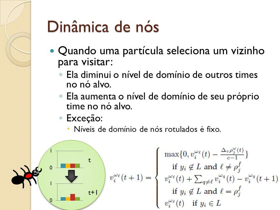 Dinâmica de nós Quando uma partícula seleciona um vizinho para visitar: Ela diminui o nível de domínio de outros times no nó alvo. Ela aumenta o nível