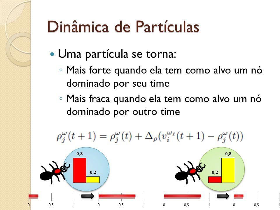 Dinâmica de Partículas Uma partícula se torna: Mais forte quando ela tem como alvo um nó dominado por seu time Mais fraca quando ela tem como alvo um nó dominado por outro time