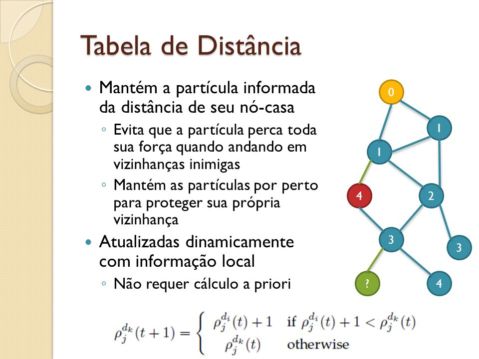 4 2 Tabela de Distância Mantém a partícula informada da distância de seu nó-casa Evita que a partícula perca toda sua força quando andando em vizinhan