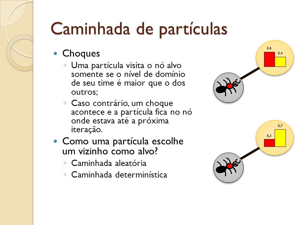 Caminhada de partículas Choques Uma partícula visita o nó alvo somente se o nível de domínio de seu time é maior que o dos outros; Caso contrário, um choque acontece e a partícula fica no nó onde estava até a próxima iteração.