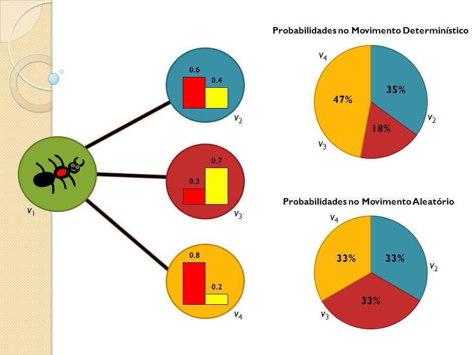 Probabilidades no Movimento Determinístico Probabilidades no Movimento Aleatório v1v1 v2v2 v3v3 v4v4 v2v2 v3v3 v4v4 v2v2 v3v3 v4v4