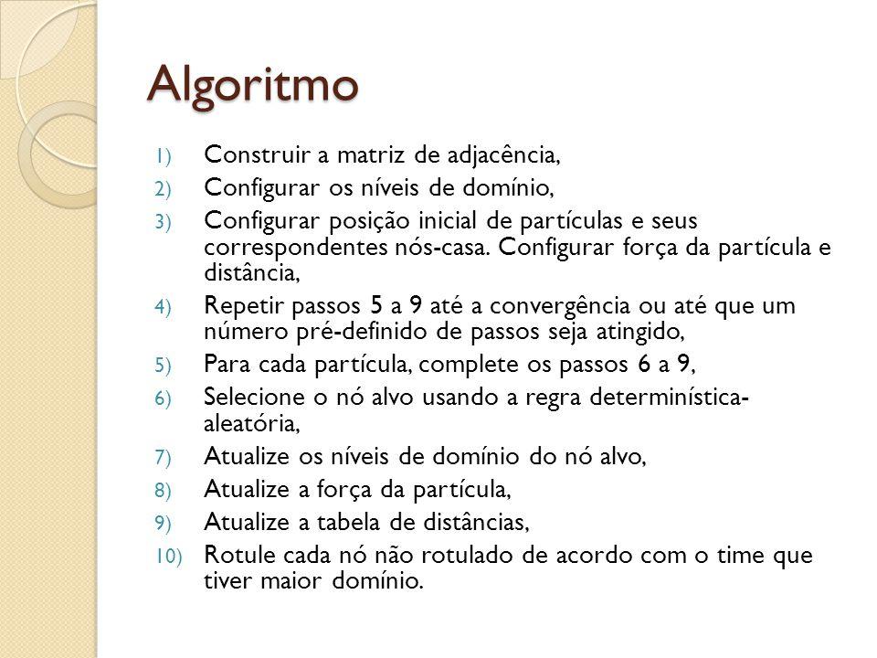 Algoritmo 1) Construir a matriz de adjacência, 2) Configurar os níveis de domínio, 3) Configurar posição inicial de partículas e seus correspondentes