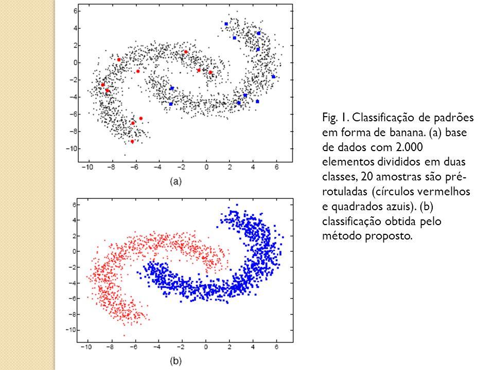 Fig. 1. Classificação de padrões em forma de banana. (a) base de dados com 2.000 elementos divididos em duas classes, 20 amostras são pré- rotuladas (
