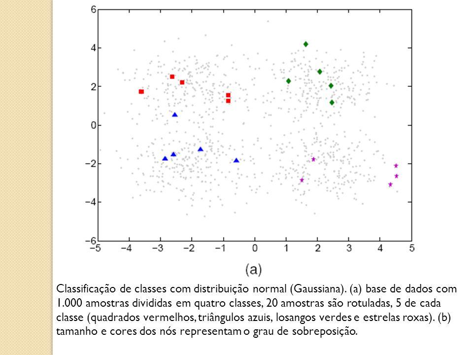 Classificação de classes com distribuição normal (Gaussiana). (a) base de dados com 1.000 amostras divididas em quatro classes, 20 amostras são rotula