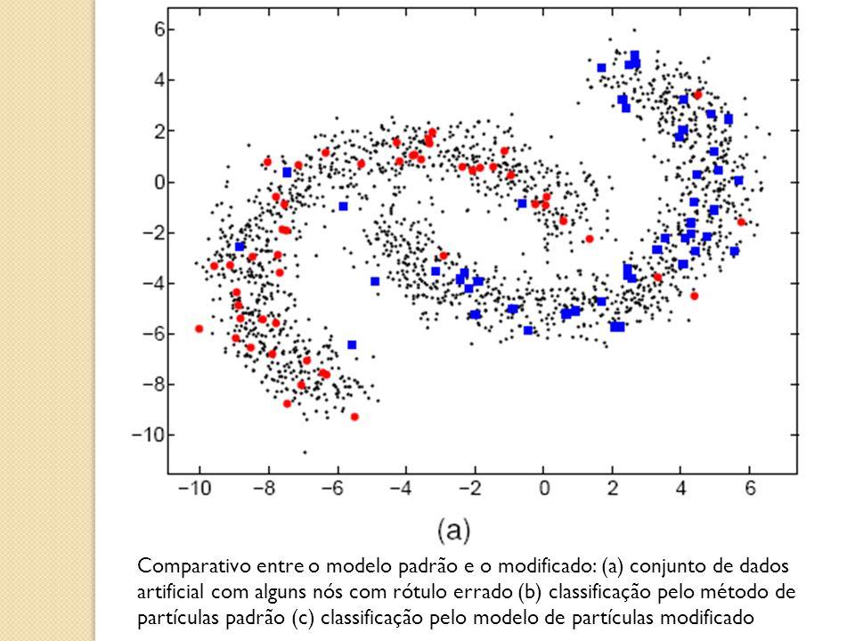 Comparativo entre o modelo padrão e o modificado: (a) conjunto de dados artificial com alguns nós com rótulo errado (b) classificação pelo método de p
