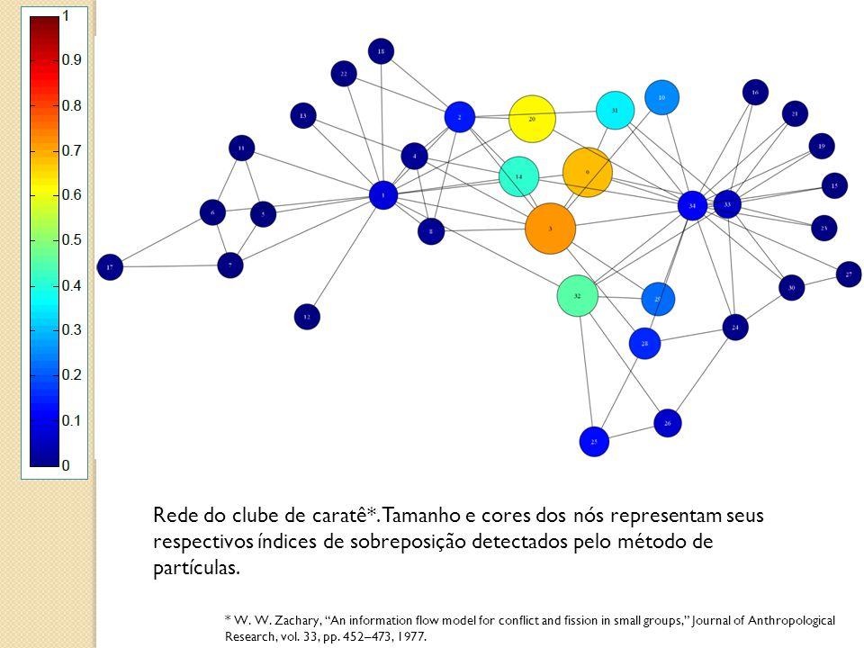 Rede do clube de caratê*. Tamanho e cores dos nós representam seus respectivos índices de sobreposição detectados pelo método de partículas. * W. W. Z