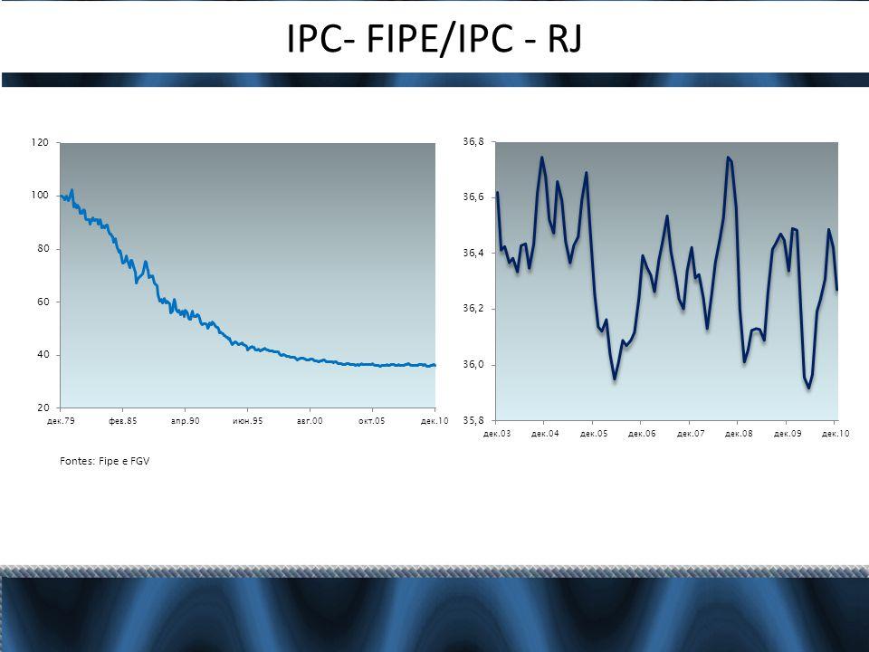 IPC- FIPE/IPC - RJ Fontes: Fipe e FGV