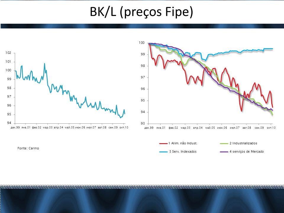 BK/L (preços Fipe) Fonte: Carmo