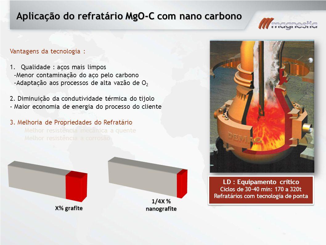 Aplicação do refratário MgO-C com nano carbono Vantagens da tecnologia : 1.Qualidade : aços mais limpos -Menor contaminação do aço pelo carbono -Adapt