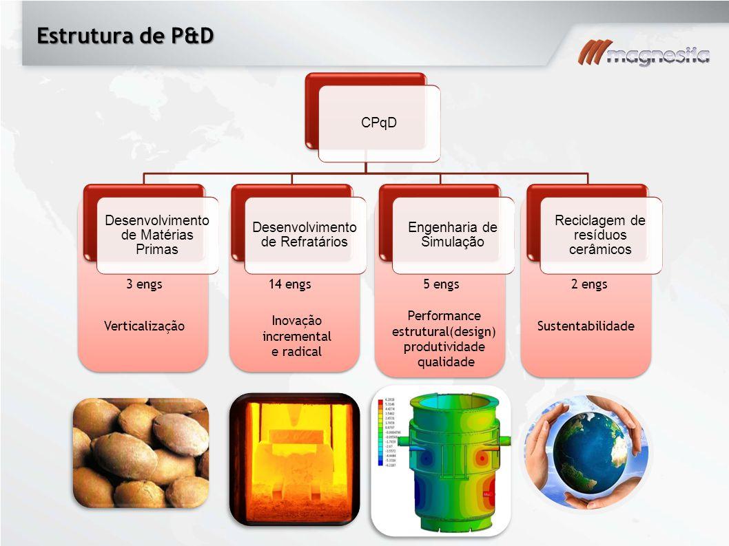 Estrutura de P&D CPqD Desenvolvimento de Matérias Primas Desenvolvimento de Refratários Engenharia de Simulação Reciclagem de resíduos cerâmicos Verti