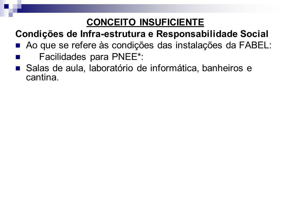 CONCEITO INSUFICIENTE Condições de Infra-estrutura e Responsabilidade Social Ao que se refere às condições das instalações da FABEL: Facilidades para