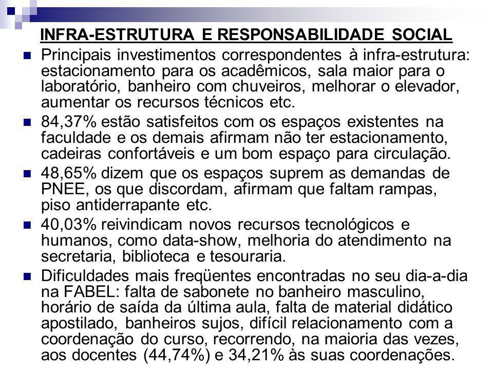 INFRA-ESTRUTURA E RESPONSABILIDADE SOCIAL Principais investimentos correspondentes à infra-estrutura: estacionamento para os acadêmicos, sala maior pa